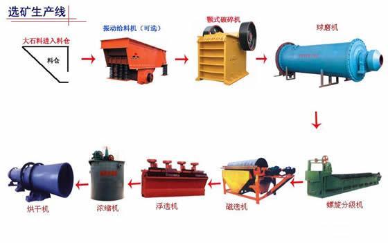 河南选矿设备-郑州选矿设备-选矿设备生产厂家